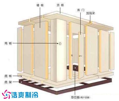 不锈钢等保温板拼接组装而成,拼装式冷库拥有重量轻,强度高,抗老化,耐图片